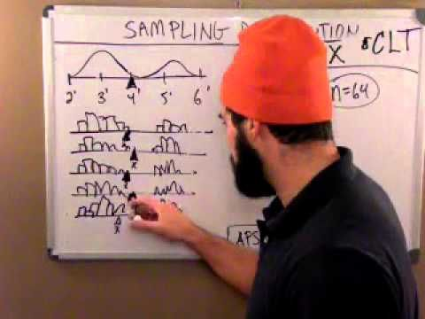 Central Limit Theorem and Sampling Distributions for x-bars (sample means)