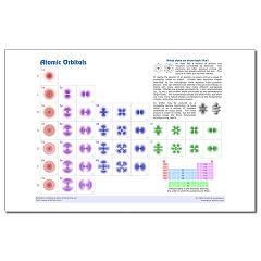 """Atomic Orbitals (color) Mini Poster Print - This chart answers the question, """"What do atoms look like?"""""""