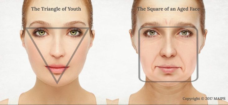 Facial shape changes with the age. Face starts sagging. The triangular shape in …