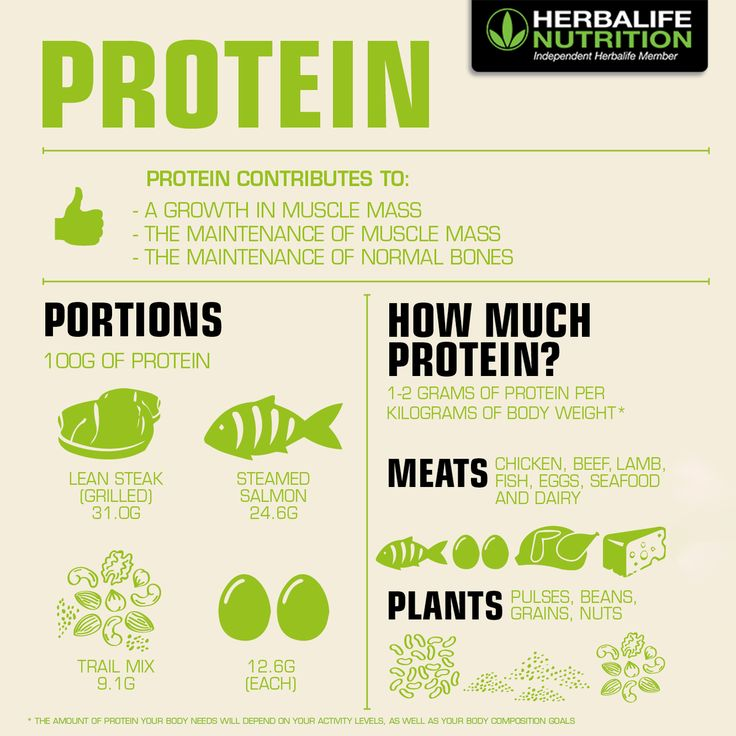 #Protein is one of the building blocks of life.