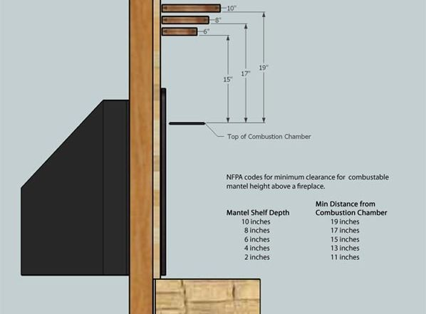 Minimum Distance for Wood Mantel on Fireplace
