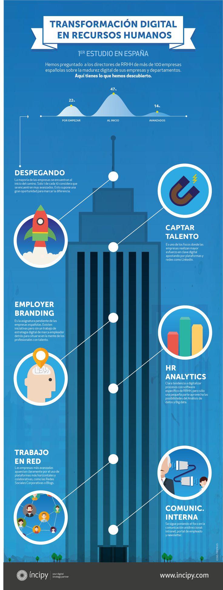 Hola: Una infografía sobre la Transformación digital de Recursos Humanos en España. Vía Un saludo