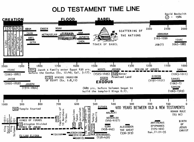 Old Testament Catholic Bible Study by Fr. Al Lauer on ...