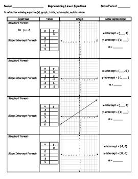 This packet shows linear functions in four formats - as equations, graphs, tables, and described by their intercepts and slopes.  It contains a worksheet and a mix-n-match version.  As a worksheet, the student is given one of the types of information and is asked to fill in the remainder of the chart.