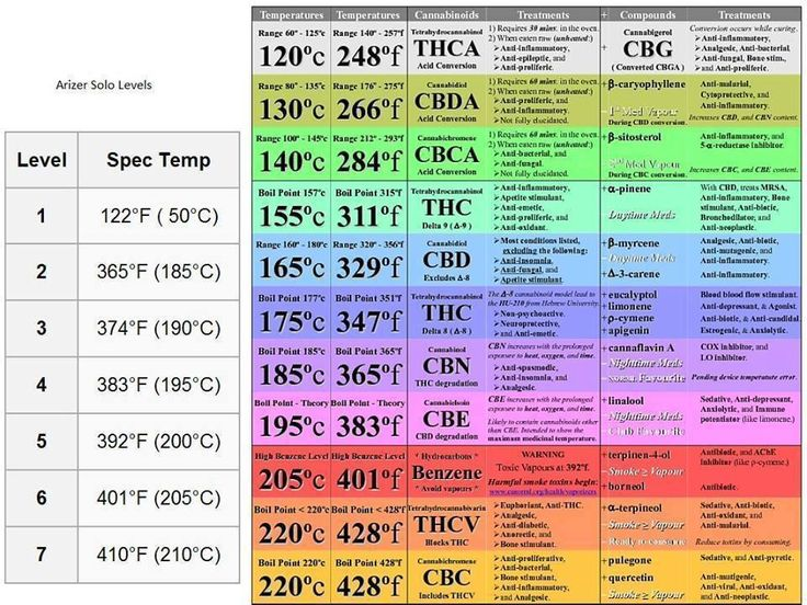 Verdampingstemperatuur cannabinoiden en terpenen met medicinale werking | Medical Cannabis Supplies