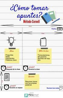 Cómo tomar apuntes: Método Cornell. | Piktochart Infographic Editor