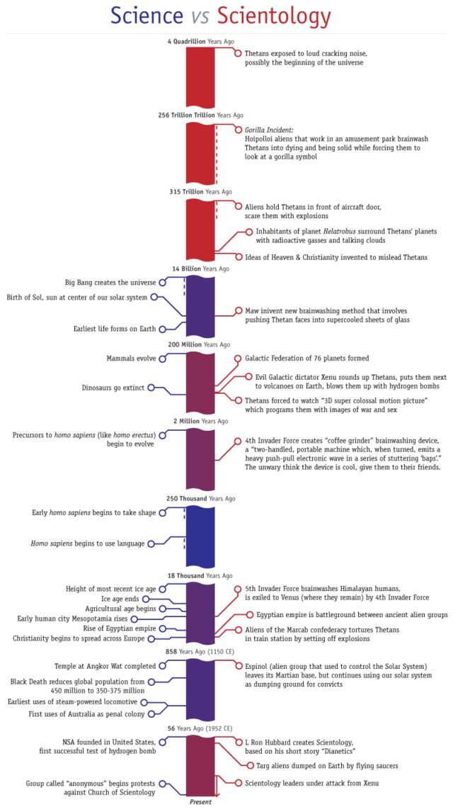 The Science vs. Scientology Timeline.   ~~ Note: The comment/s or pictures by the previous pinner aren't mine but only shared for your consideration.