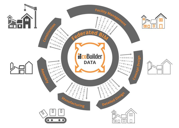 Through our BIM-enabled software coBuilder allows the construction industry to create, distribute and use the essential product data or DNA of each building, so all actors in the supply chain are able to have the accurate information (data) they require when they require it. As the data we use is based on EU and national standards, coBuilder's tools can also help you comply with regulations such as CPR, REACH etc.
