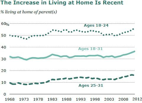 Last year, a record 36 percent of people 18 to 31 years old — roughly the age range of the generation nicknamed the millennials — were living in their parents' homes, according to a new Pew Research Center analysis of Census Bureau data. That compares to 32 percent of their same-aged counterparts in 2007, the year the recession began.