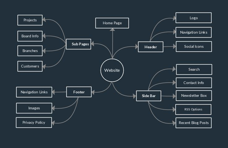 A mind map for breaking down a web design project