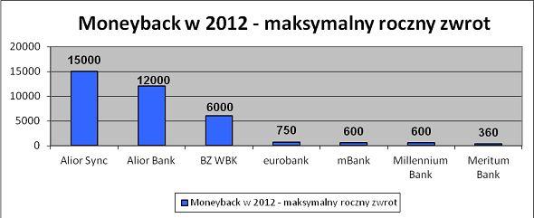 Maksymalny roczny zwrot pieniędzy z moneyback w 2012 roku. Źródło: comperia.pl