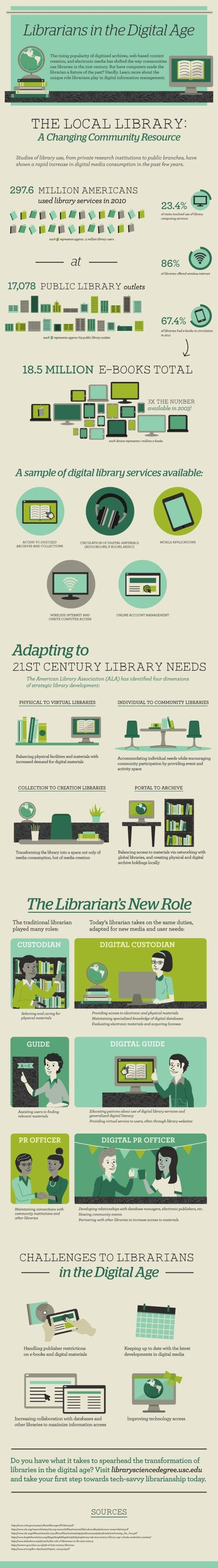 Librarians in the digital age / from Libraries matter: 10 fantastic #library #infographics