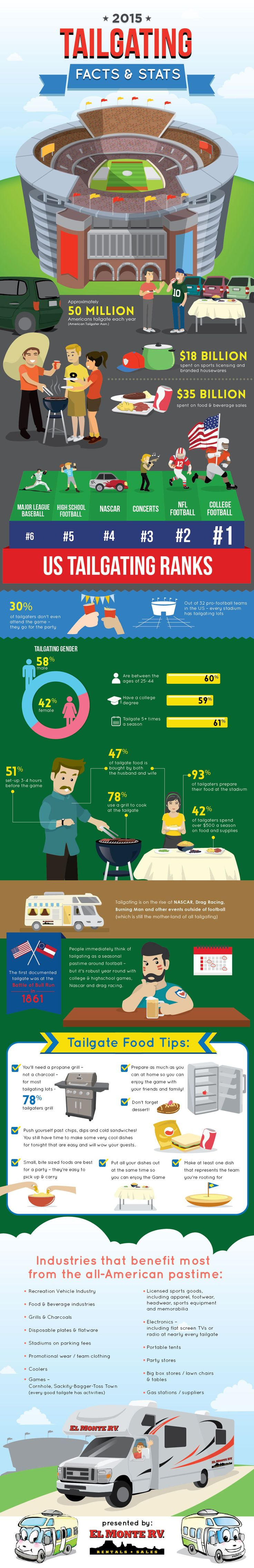 Tailgating infographic