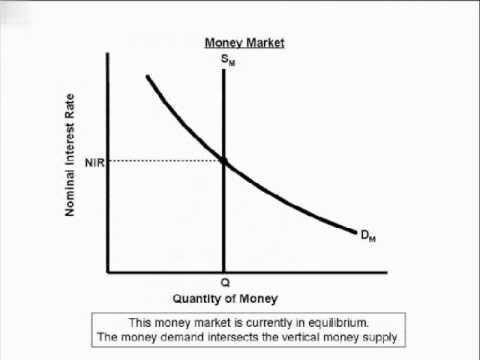an overview of the demand concept in the economics We first review classical supply and demand then we look  classical  economic theory presents a model of supply and demand that explains.