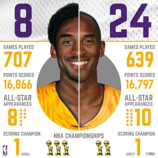 Kobe Bryant all his stats for both #'s