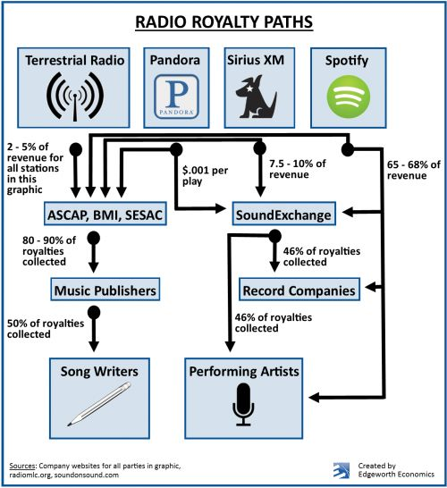 music industry structure - Google Search