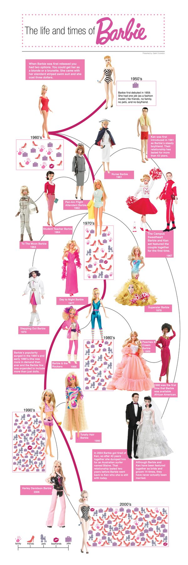 This is a cool way to do a timeline infographic. I like how they incorporated the pictures of the Barbies as well.