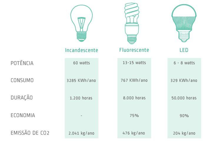 Resultado de imagem para tabela consumo lampada led