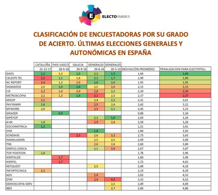 Clasificación de las encuestadoras según su grado de acierto