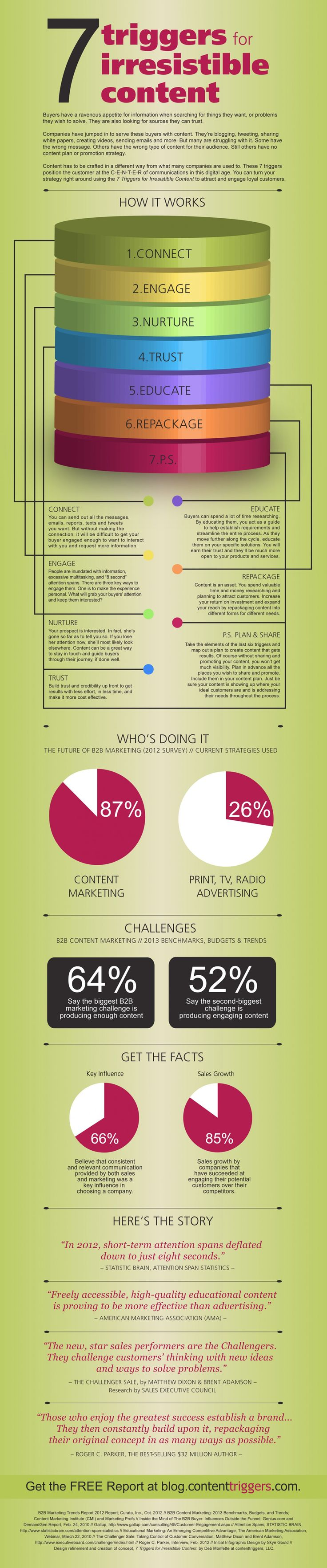 How To Create Irresistable Content #Infographic | via #BornToBeSocial