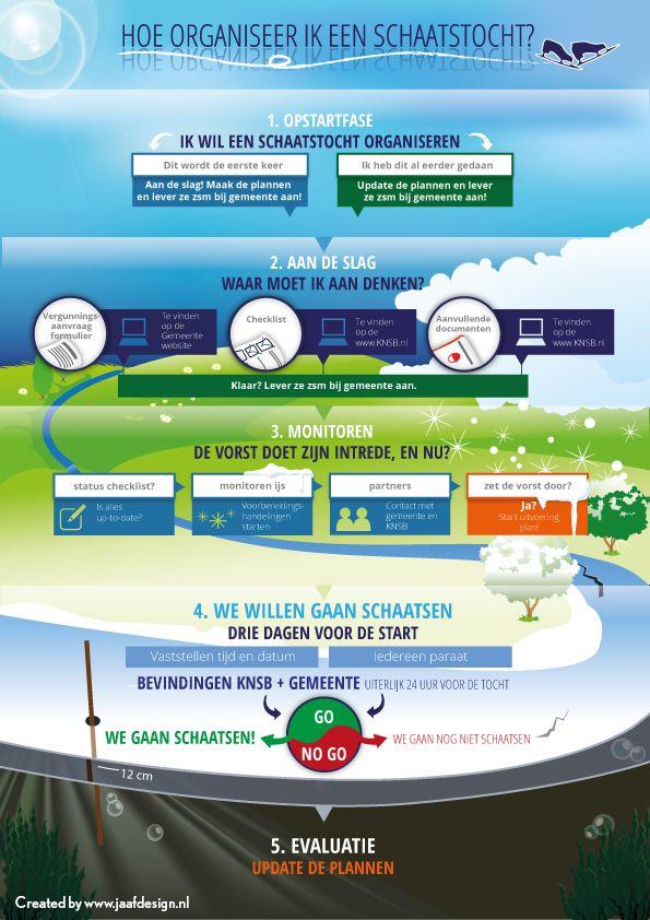 Infographic in opdracht: 'hoe organiseer ik een schaatsevenement'