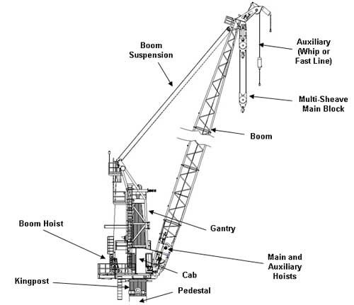 Seatrax offers education on basic offshore crane