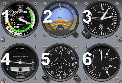 six pack of flight instruments « flight instruments quiz » how well do you know your flight instruments  6  horizontal situation indicator altimeter attitude indicator radio magnetic.