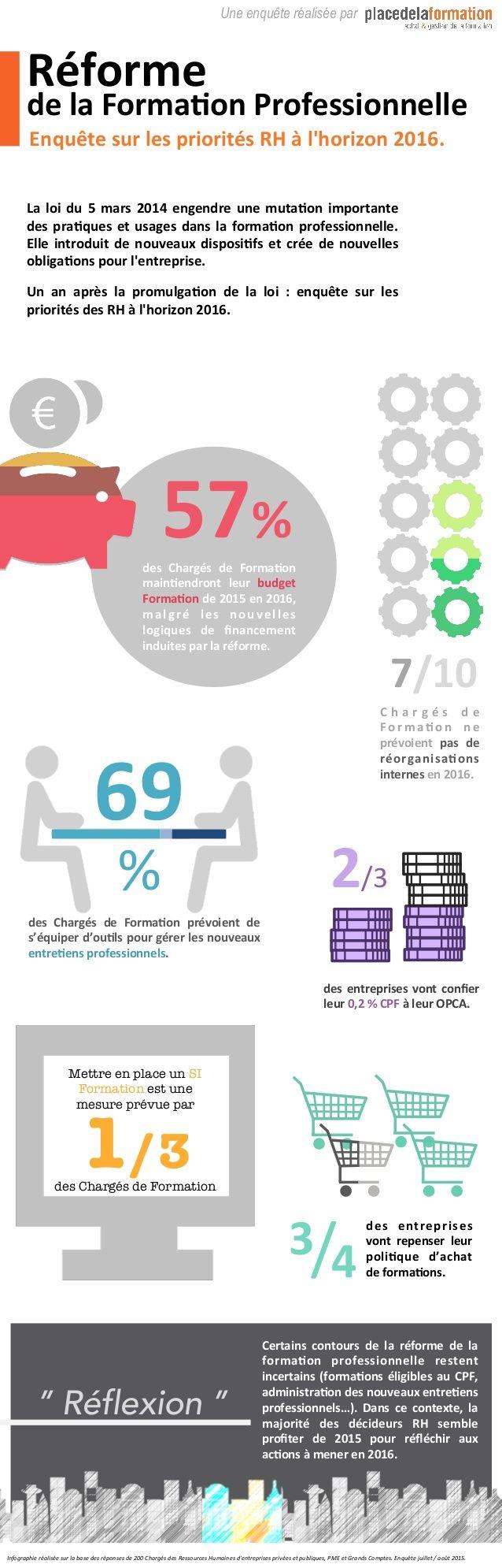 Formation professionnelle : les priorités des RH pour 2016 en une infographie