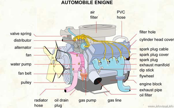 5 tips for your diy car repair engine cars and car repair