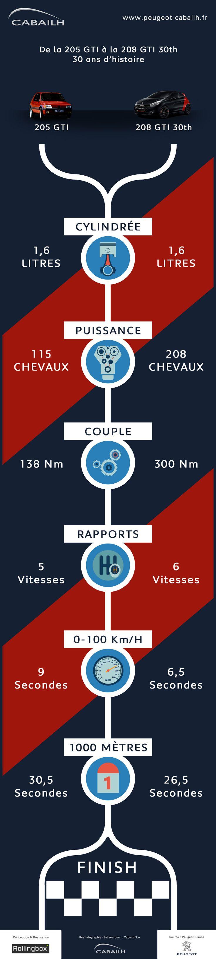 La concession Peugeot Cabailh de Plaisir (78) vous propose une infographie…