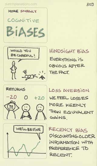 More sneaky cognitive biases. Hindsight bias, Loss aversion and Recency bias. Parents in particular frustratingly seem to suffer from hindsight bias where everything becomes blindingly obvious as soon as a child has dropped the glass/fallen over/bumped into someone. Though careful is not so useful after the fact.