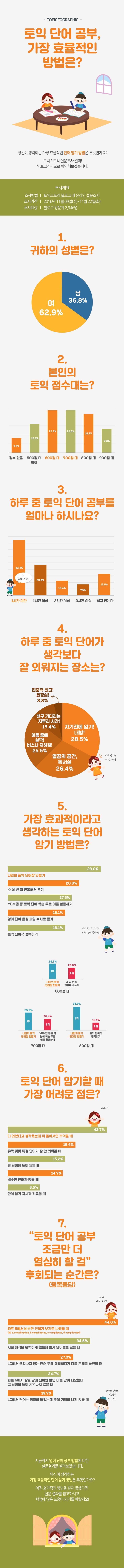 한국토익위원회 토익스토리 :: 토익 단어 공부 가장 효율적인 방법은? 설문결과 인포그래픽