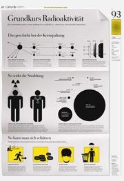 DIE ZEIT Infografik: Grundkurs Radioaktivität. Was im Atomreaktor passiert, warum Strahlung für uns gefährlich ist – und wie man sich im Ernstfall schützen kann. (c) Julika Altmann