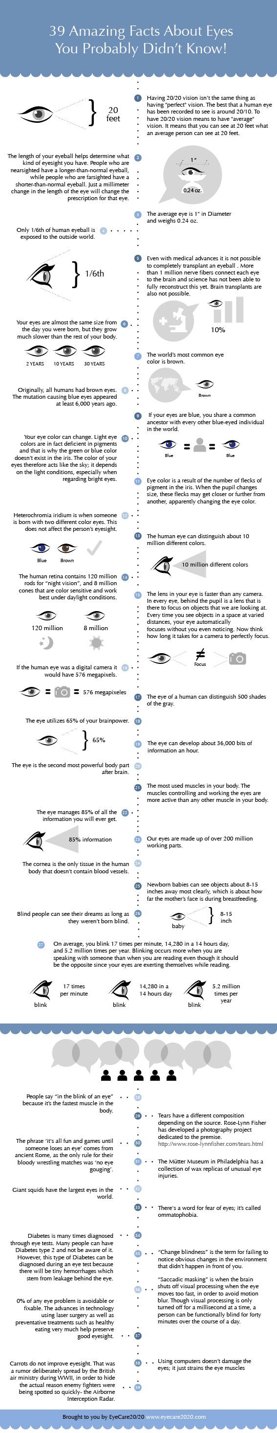 Fun facts about your eyes we bet you didn't know!