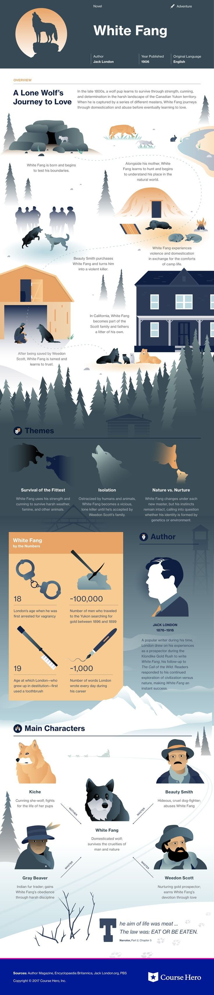 This CourseHero infographic on White Fang is
