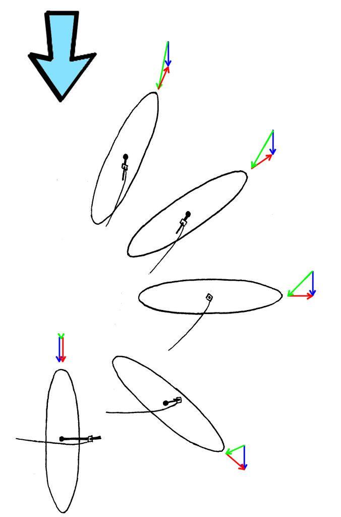 How to Windsurf - Physics of Windsurfing | How To Windsurf 101