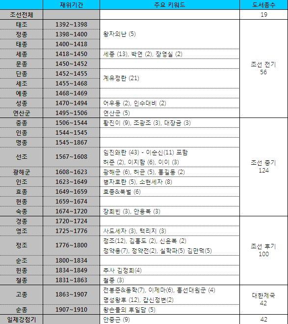 조선시대를 대상으로 한 역사소설 분포도