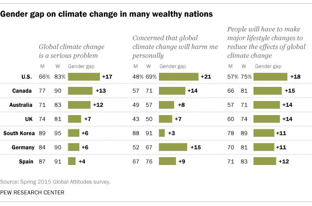 In wealthier nations, women are more likely than men to consider climate change a serious problem, be concerned it will harm them personally, and say that major lifestyle changes are needed to solve the problem.