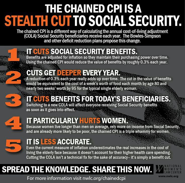 Chained CPI = Stealth #SocialSecutiy cuts! Learn more: www.nwlc.org/chainedcpi