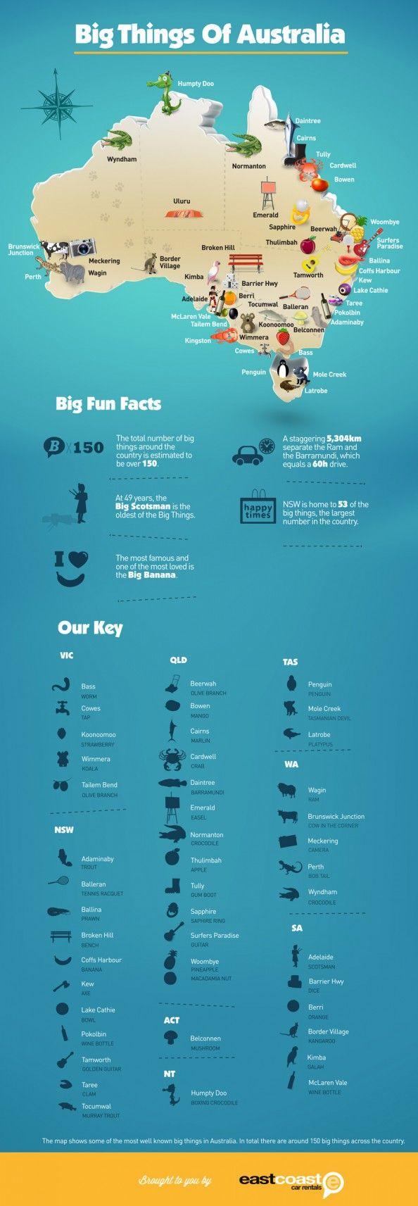 Descubre cosas GRANDES de Australia en una infografía. Desde cultura hasta viajes. Big Things of Australia Map Infographic • Australian culture • Australian humour • travel Australia • South Australia • Adelaide sights • aussie big things • riawati