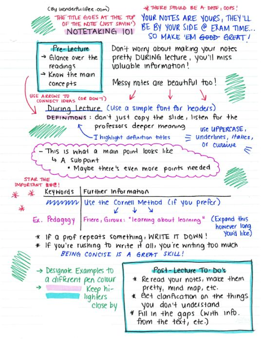 wonderfullifee :How I tackle notes.Yeah I know this page is filled with tons of random things but I seriously just let my brain loose and this is what happened.