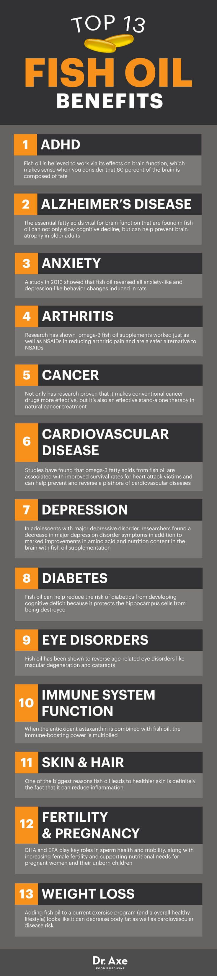 Fish oil benefits - Dr. Axe