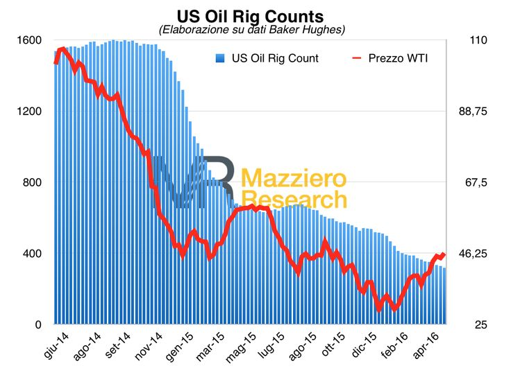 Petrolio: ulteriore calo delle trivelle in funzione, siamo a 318, -10 nell'ultima settimana. Il grafico mostra tutta la discesa dei pozzi in funzione dai massimi di ottobre 2014, quando raggiunsero quota 1.609. La riduzione evidenzia certamente l'abbandono di quelli economicamente insostenibili, ma anche il processo di efficientamento che ha permesso di riunire in un'unica trivella più pozzi che poi svolgono una perforazione orizzontale una volta raggiunto lo strato geologico del giacimento.