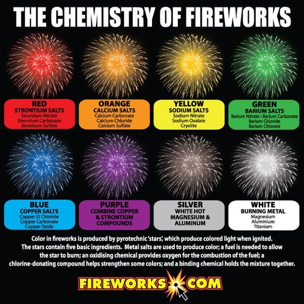science of fireworks Love the ohh and ahh of fireworks take this quiz to learn more about science all around us and how it relates to creating spectacular pyrotechnic displays.