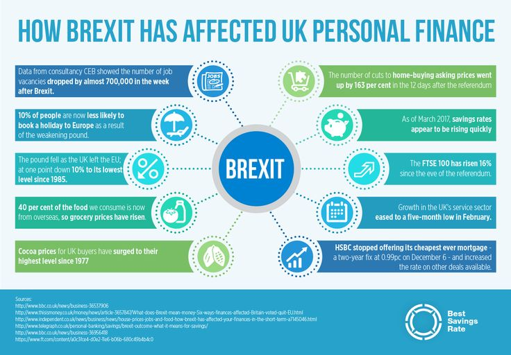 How Brexit Has Affected UK Personal Finance Personal