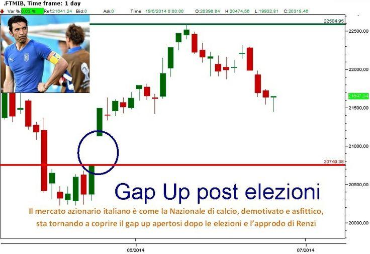 """""""Il #mercato #azionario italiano è come la #Nazionale di #calcio, demotivato e asfittico, sta tornando a coprire il gap up apertosi dopo le #elezioni e l'approdo di #Renzi?"""""""