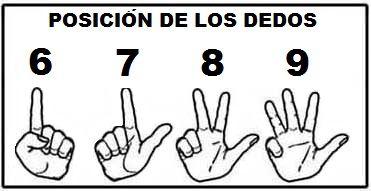 """¿Por qué """"funciona"""" la multiplicación con los dedos?"""