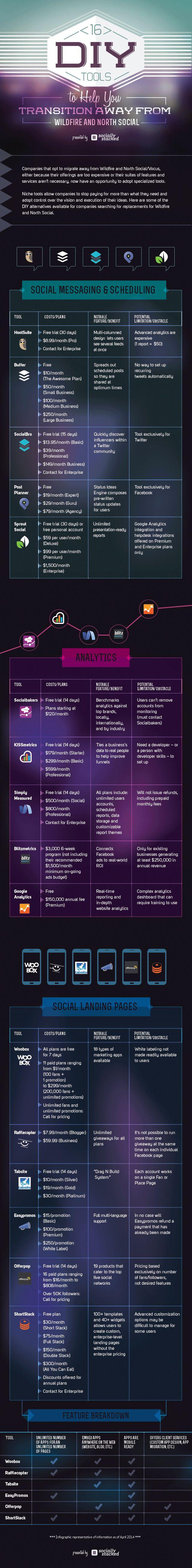 16 outils qui peuvent vous aider à mieux gérer et animer votre présence sur les réseaux sociaux | Médias sociaux et réseaux professionnels