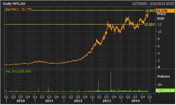 Magellan Financial Limited Chart