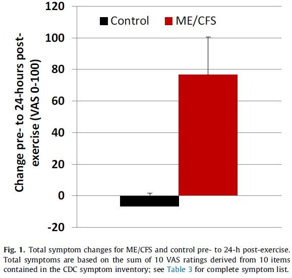"i.e. this shows people with ME/CFS were suffering from increased symptom severity 24 hours after exercising  The 10 symptoms: Fatigue, Muscle Pain, Joint Pain, Subjective Fever, Chills, Tender Lymph Nodes, Sore Throat, Headache, Memory, Concentration --- From: ""Neural consequences of post-exertion malaise in Myalgic Encephalomyelitis/Chronic Fatigue Syndrome""  http://www.sciencedirect.com/science/article/pii/S088915911730051X"